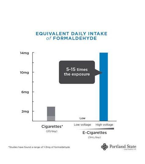 E cigarette cartridges in USA