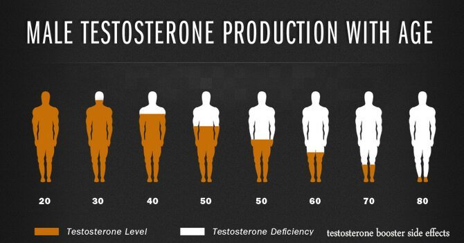 testosterone production with age