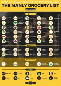 anabolichealth_testosterone_boosting_foods_infographic_750px