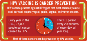hpv cancer