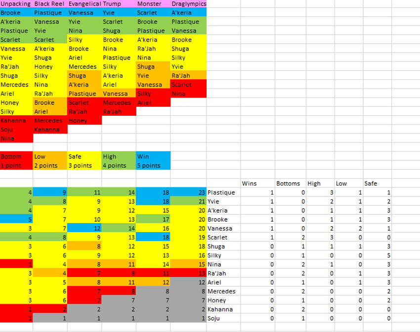 drag race score card