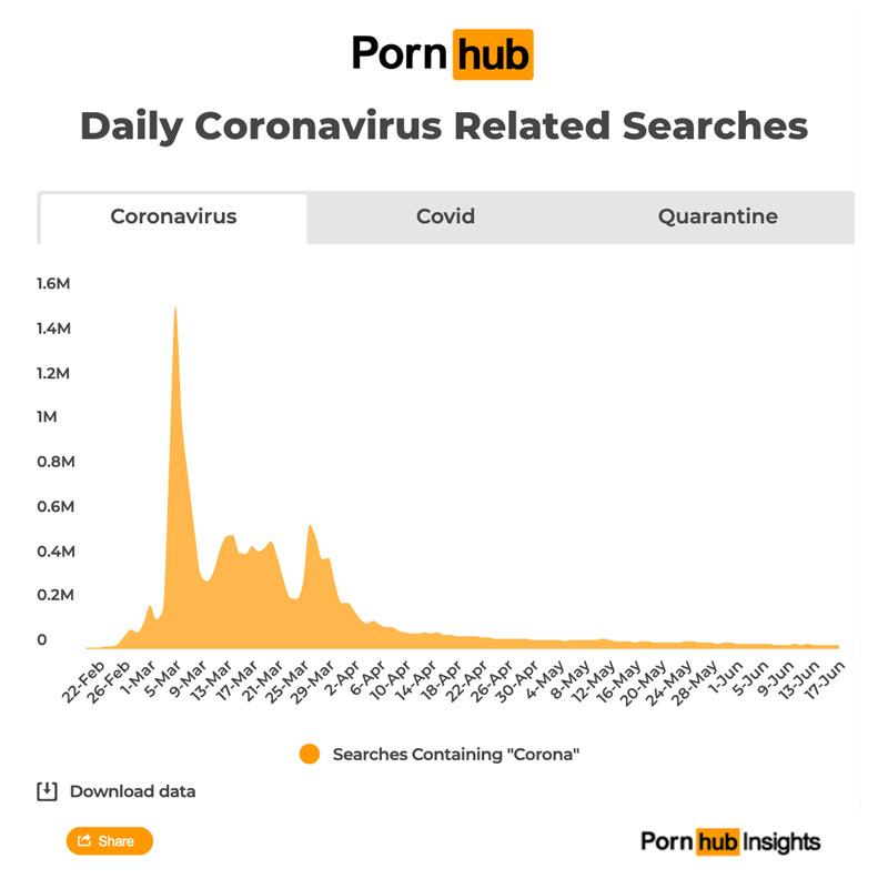 Daily Coronavirus Related Searches